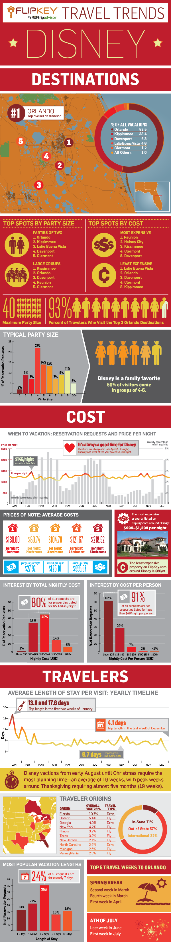 Walt Disney World Trends in every aspect of vacation trip key
